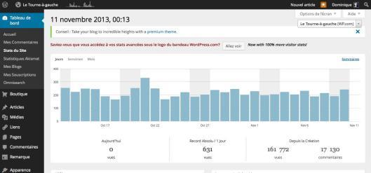 Stats LTAG au 11.11.13